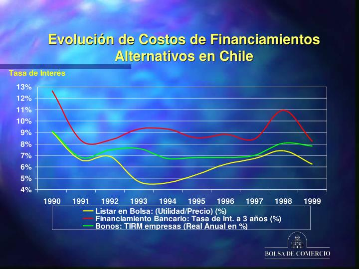 Evolución de Costos de Financiamientos Alternativos en Chile