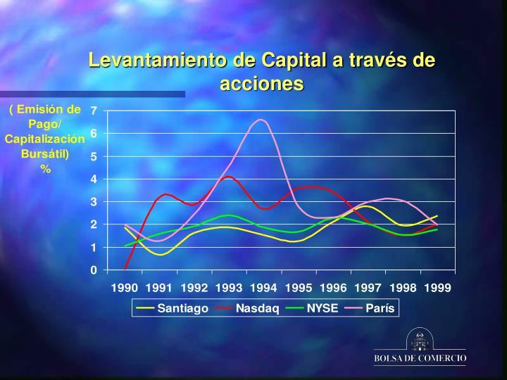 Levantamiento de Capital a través de acciones