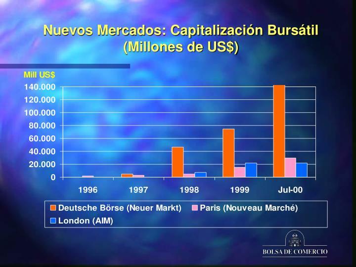Nuevos Mercados: Capitalización Bursátil