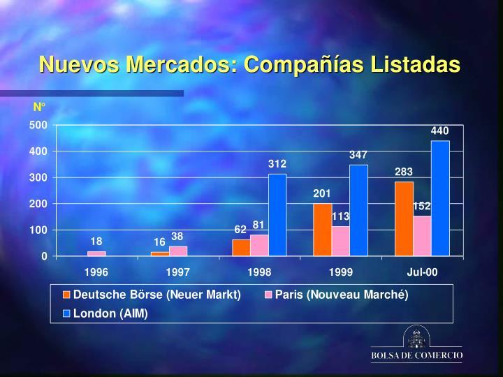 Nuevos Mercados: Compañías Listadas