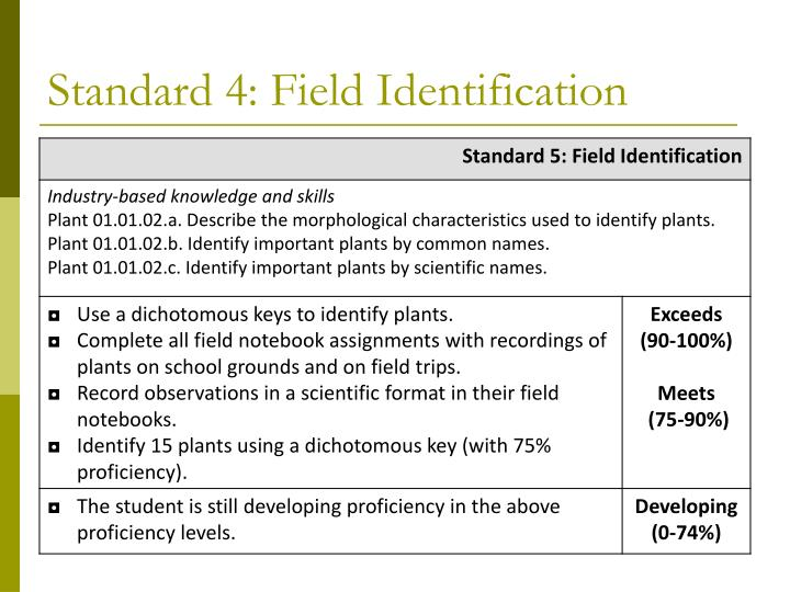 Standard 4: Field Identification