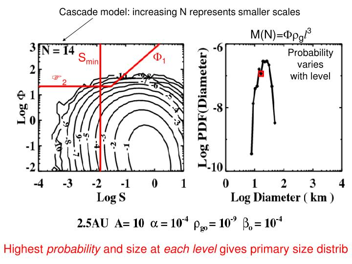 Cascade model: increasing N represents smaller scales