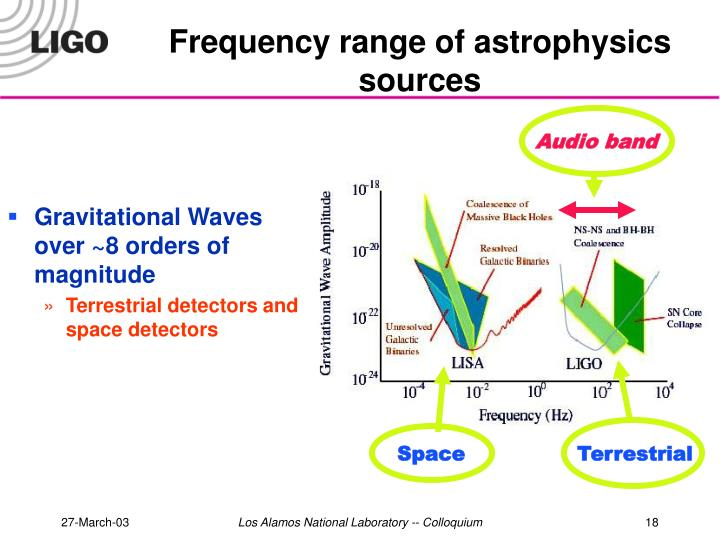 Frequency range of astrophysics sources