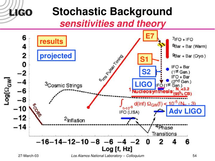 Stochastic Background