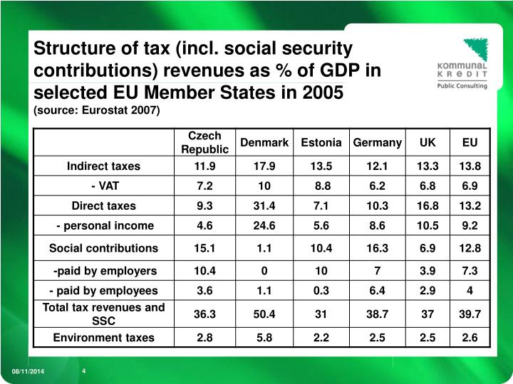 Structure of tax (incl. social security contributions) revenues as % of GDP in selected EU Member States in 2005