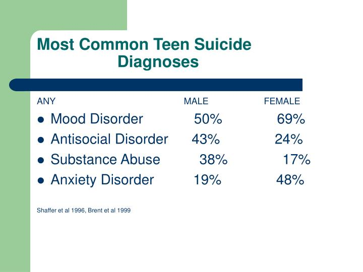 Most Common Teen Suicide