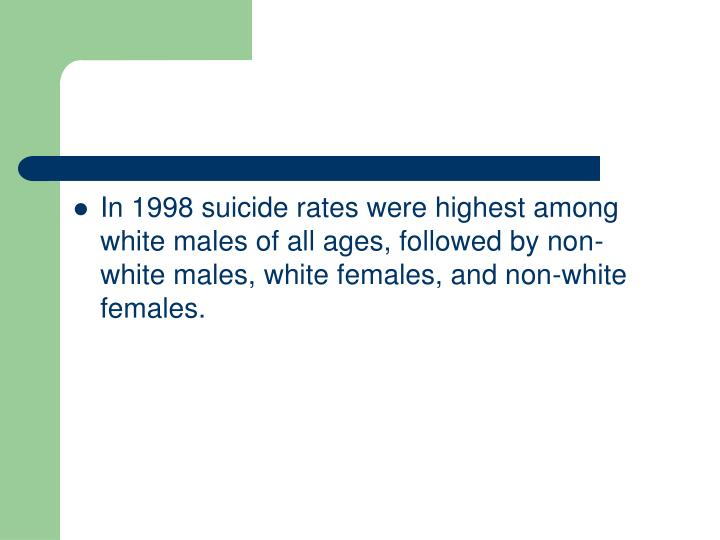 In 1998 suicide rates were highest among white males of all ages, followed by non-white males, white females, and non-white females.