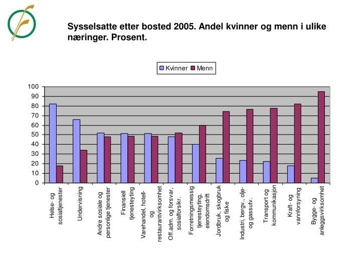 Sysselsatte etter bosted 2005. Andel kvinner og menn i ulike næringer. Prosent.