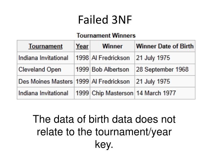 Failed 3NF