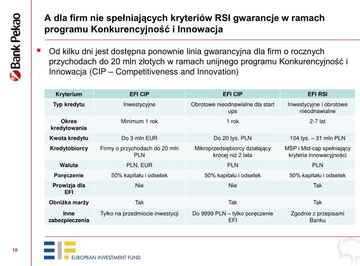 A dla firm nie spełniających kryteriów RSI gwarancje w ramach programu Konkurencyjność i Innowacja
