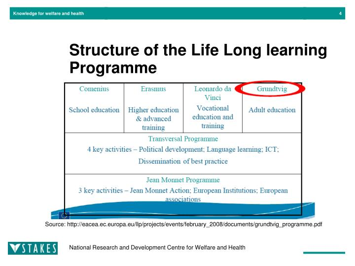Structure of the Life Long learning Programme
