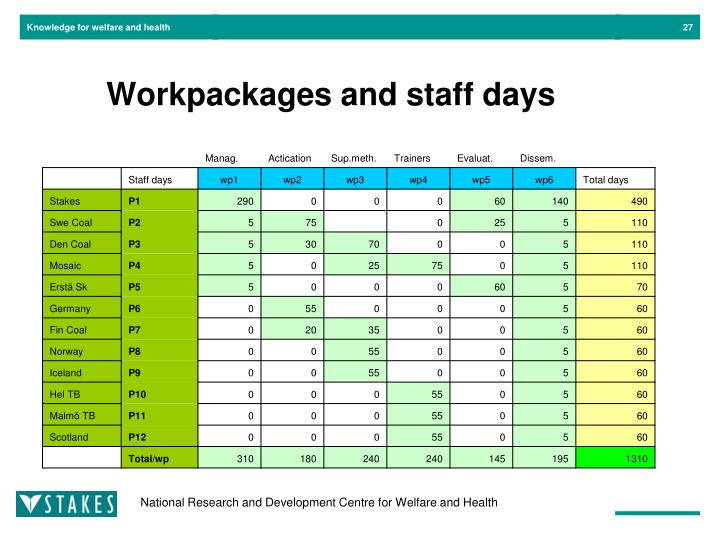 Workpackages and staff days