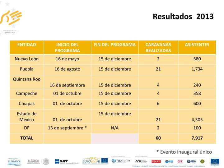 Resultados  2013