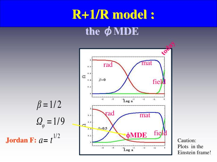R+1/R model