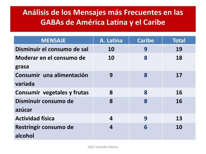 Análisis de los Mensajes más Frecuentes en las GABAs de América Latina y el Caribe