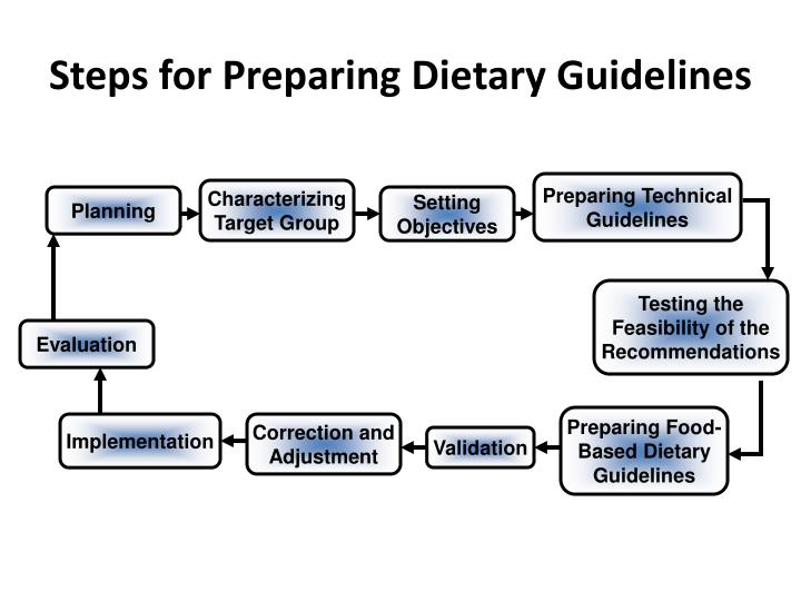 Steps for preparing dietary guidelines