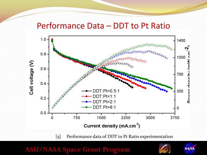 Performance Data –