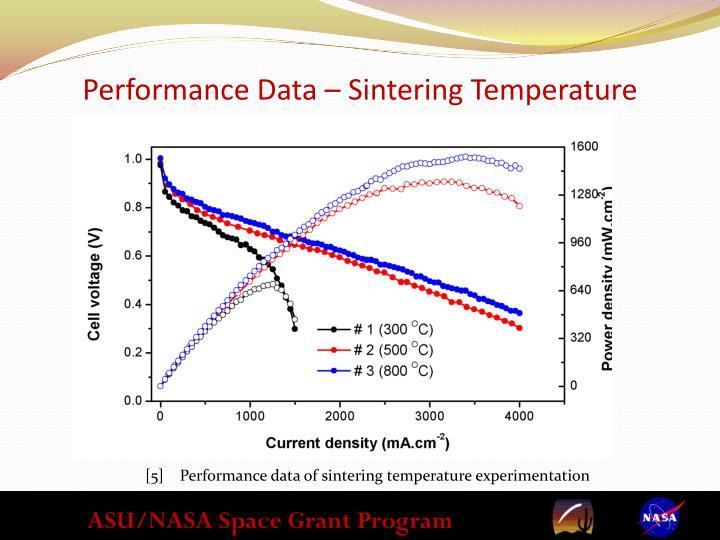 Performance Data – Sintering Temperature