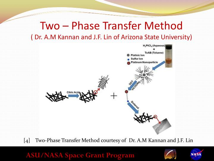 Two – Phase Transfer Method