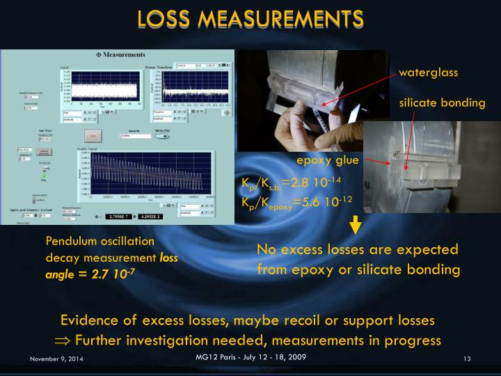 LOSS MEASUREMENTS