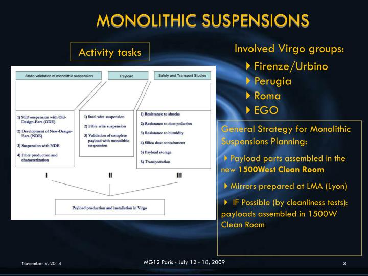 MONOLITHIC SUSPENSIONS