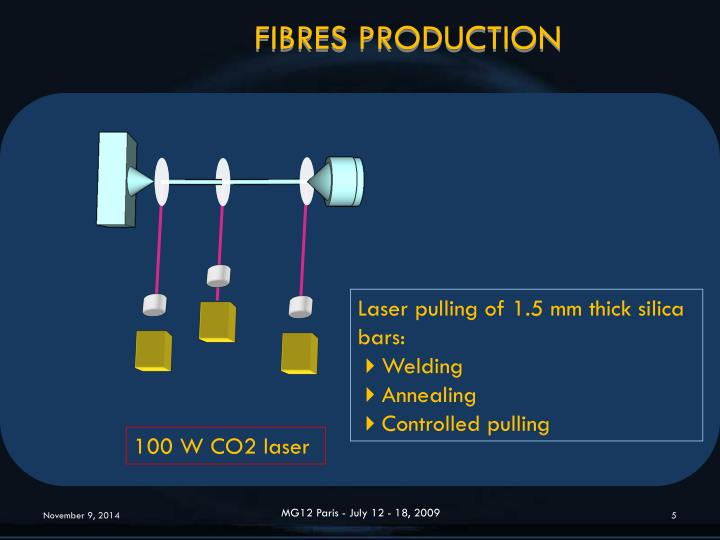 FIBRES PRODUCTION