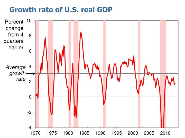 Average growth rate