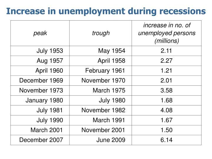 Increase in unemployment during recessions