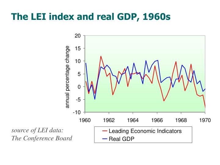 The LEI index and real GDP, 1960s
