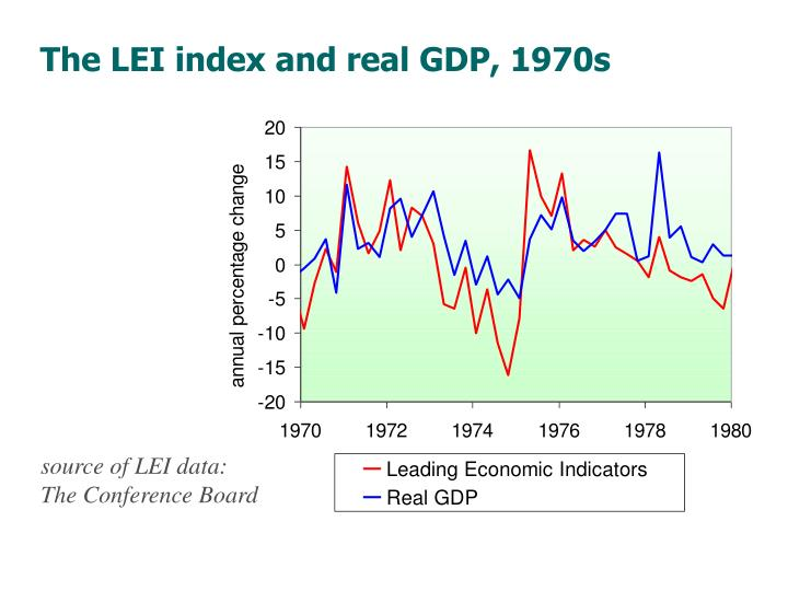 The LEI index and real GDP, 1970s