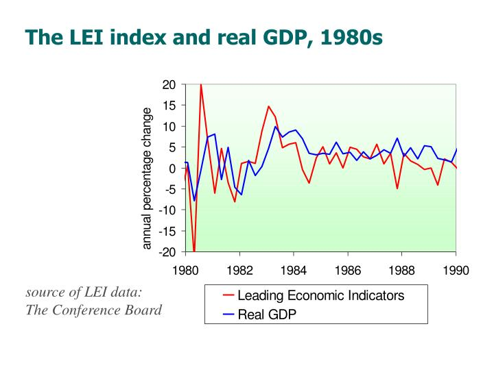 The LEI index and real GDP, 1980s