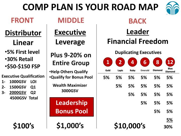 COMP PLAN IS YOUR ROAD MAP