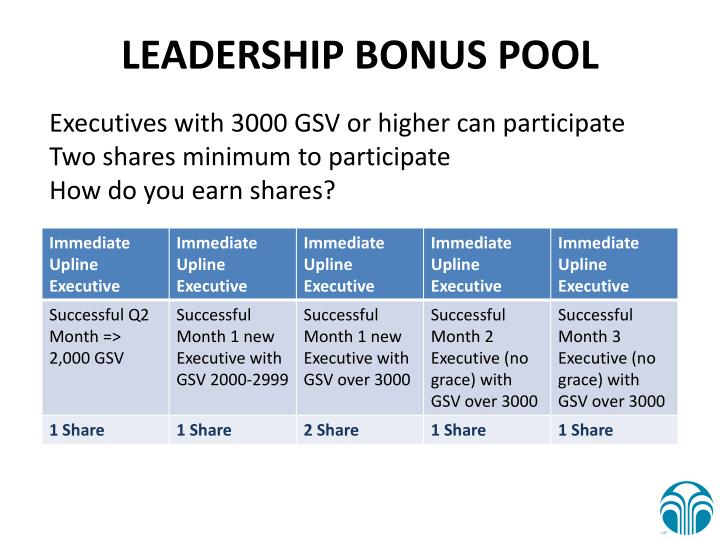 LEADERSHIP BONUS POOL