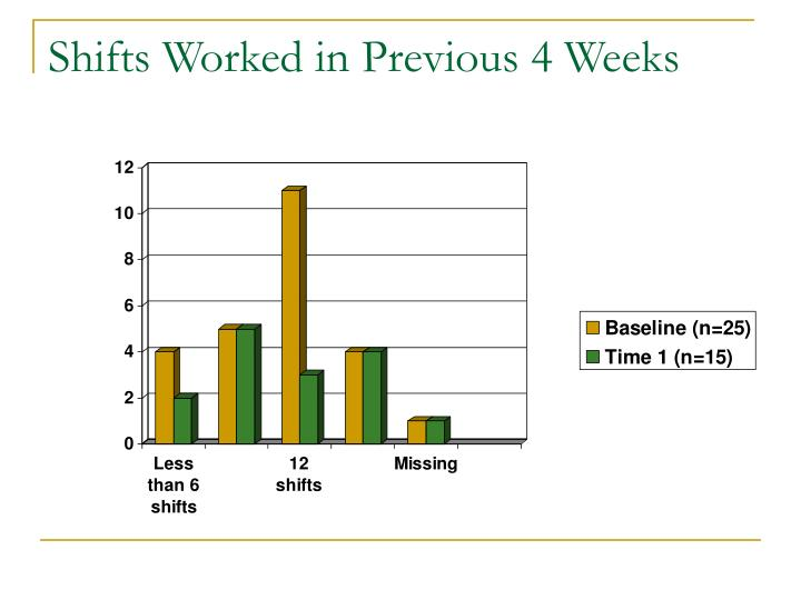 Shifts Worked in Previous 4 Weeks
