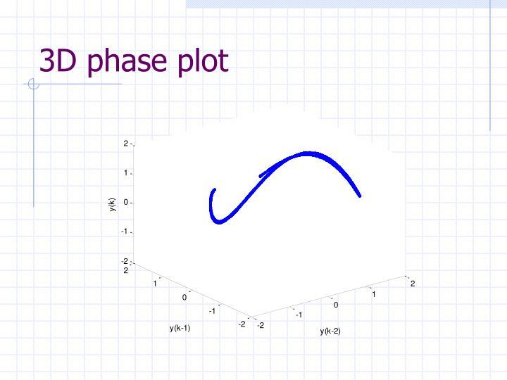 3D phase plot