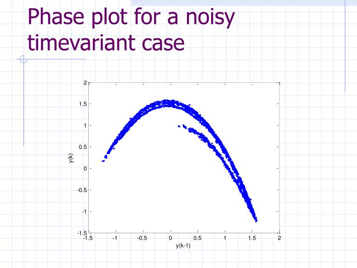 Phase plot for a noisy timevariant case