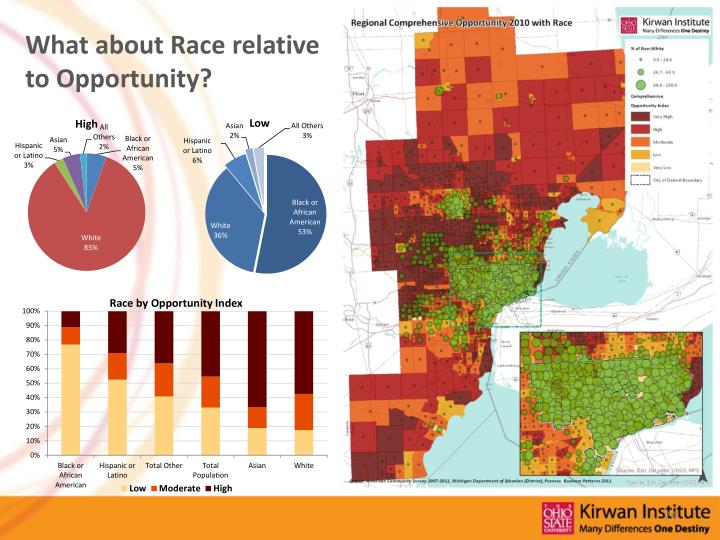 What about Race relative to Opportunity?