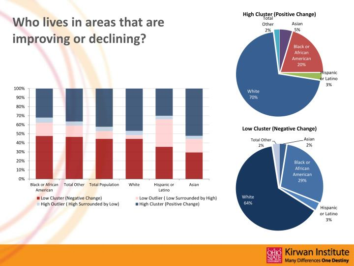 Who lives in areas that are improving or declining?