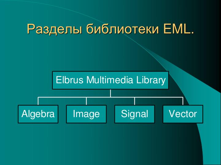 Разделы библиотеки
