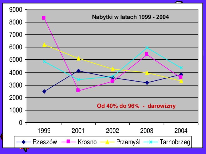 Nabytki w latach 1999 - 2004