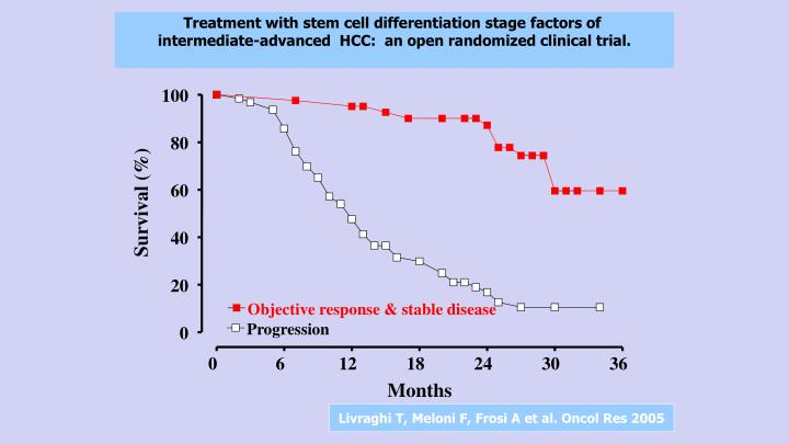 Treatment with stem cell differentiation stage factors of