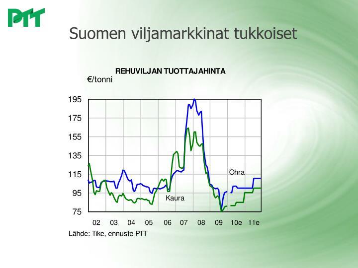 Suomen viljamarkkinat tukkoiset