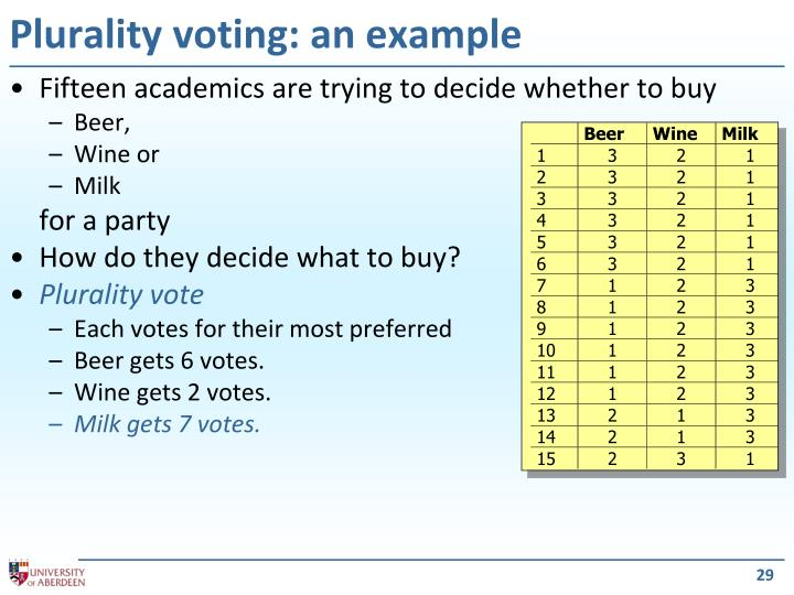 Plurality voting: an example