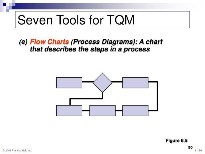 Seven Tools for TQM