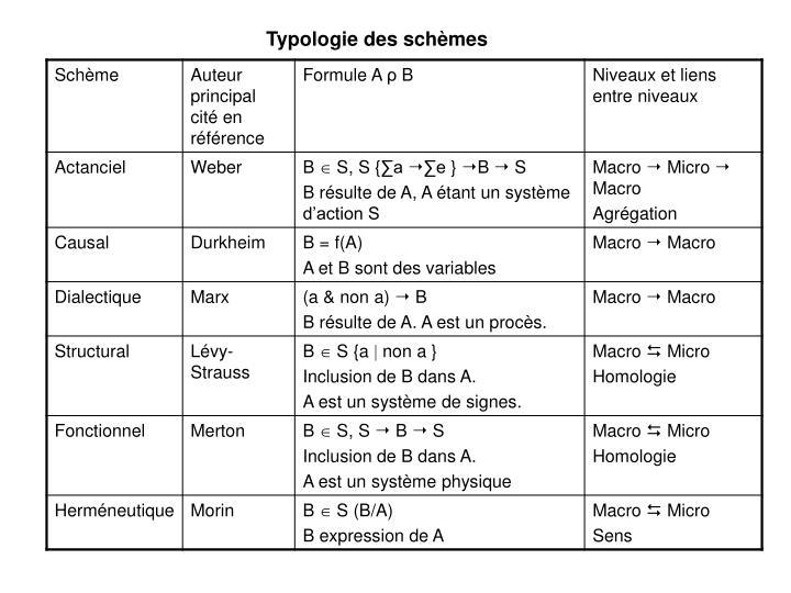 Typologie des schèmes