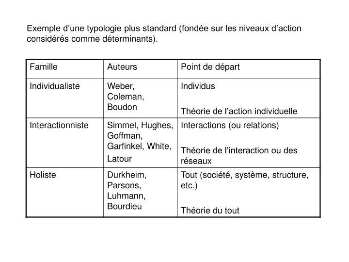 Exemple d'une typologie plus standard (fondée sur les niveaux d'action considérés comme déterminants).