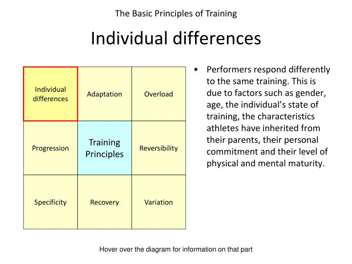 Performers respond differently to the same training. This is due to factors such as gender, age, the individual's state of training, the characteristics athletes have inherited from their parents, their personal commitment and their level of physical and mental maturity.