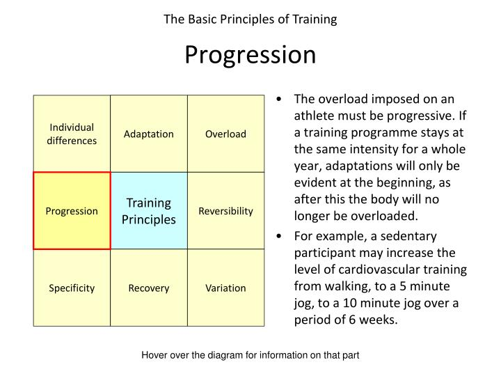 The overload imposed on an athlete must be progressive. If a training programme stays at the same intensity for a whole year, adaptations will only be evident at the beginning, as after this the body will no longer be overloaded.