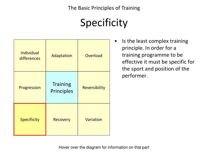 Is the least complex training principle. In order for a training programme to be effective it must be specific for the sport and position of the performer.