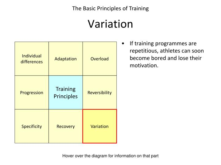 If training programmes are repetitious, athletes can soon become bored and lose their motivation.